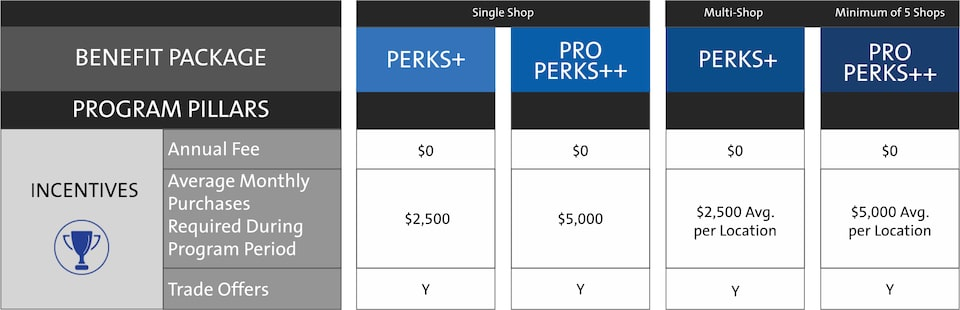 ACDelco My GM Partner Perks Fleet Rewards And Incentives Chart