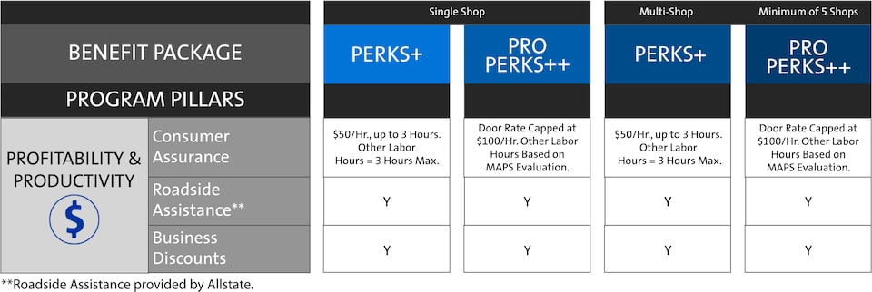 ACDelco My GM Partner Perks Fleet Profitability And Productivity Chart