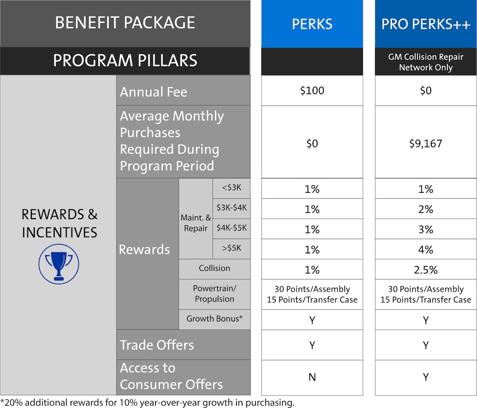ACDelco My GM Partner Perks Independent Body Shop Rewards And Incentives Chart
