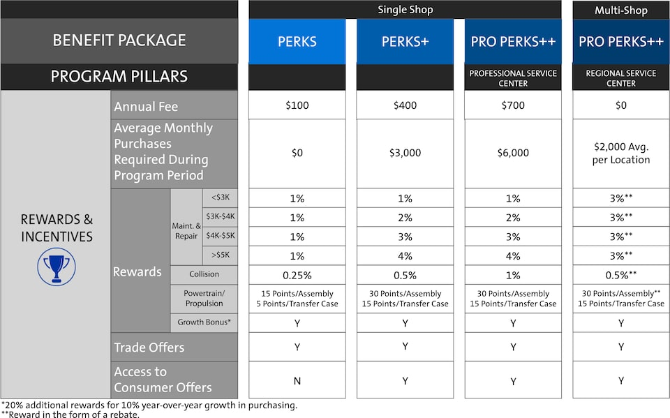 ACDelco My GM Partner Perks Independent Service Centers Rewards And Incentives Chart