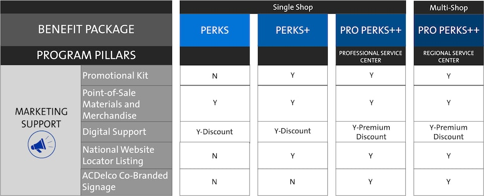 ACDelco My GM Partner Perks Independent Service Centers Marketing Support Chart