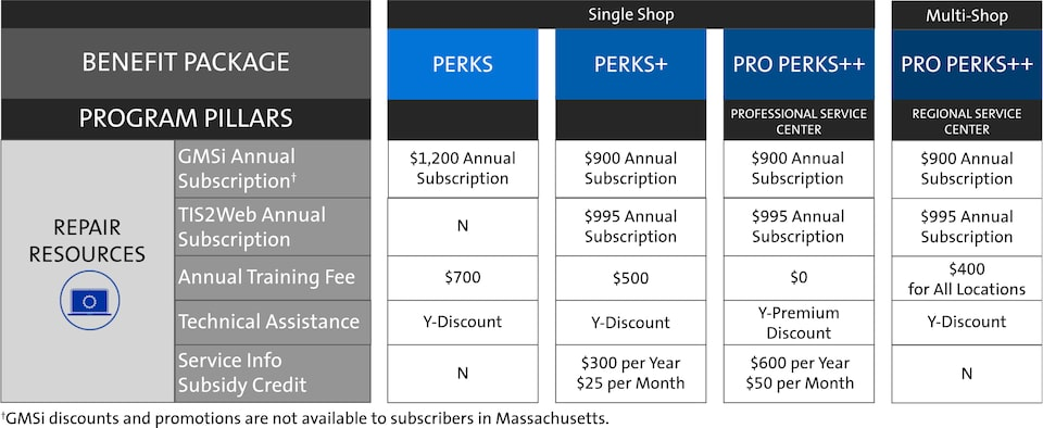 ACDelco My GM Partner Perks Independent Service Centers Repair Resources Chart